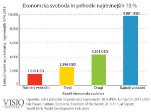 Ekonomska svoboda in prihodki najrevnejših