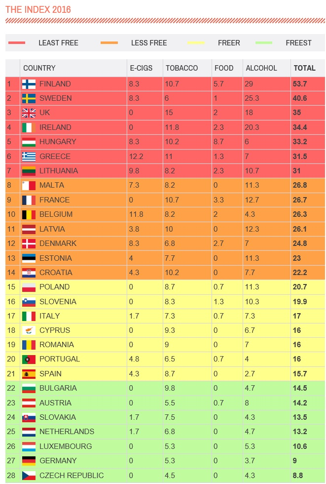 nanny-state-index-2016-table