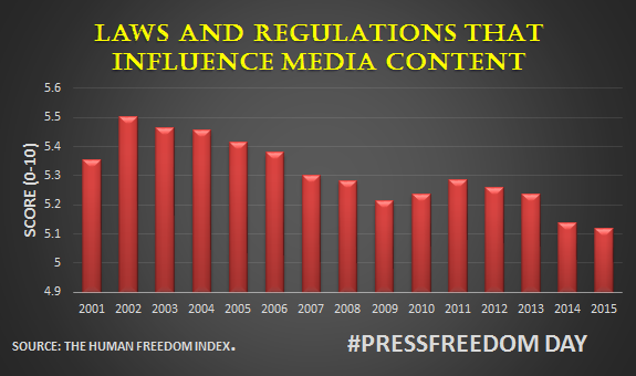 Legal restrictions on press freedom