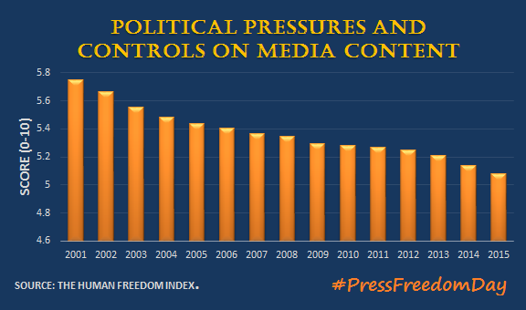 Political restrictions on press freedom