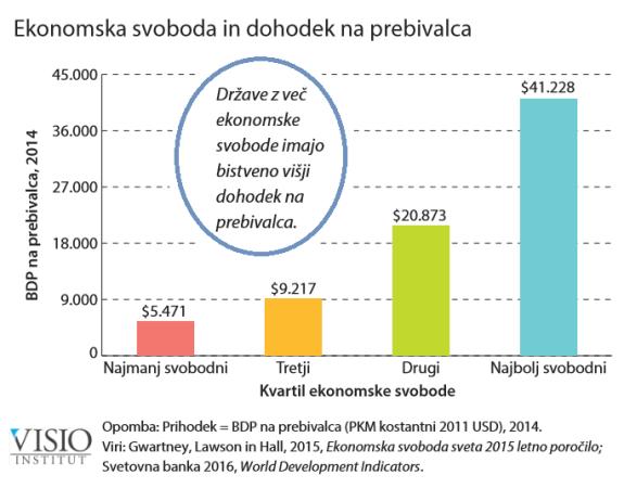ekonomska-svoboda-in-dohodek-na-prebivalca-2016