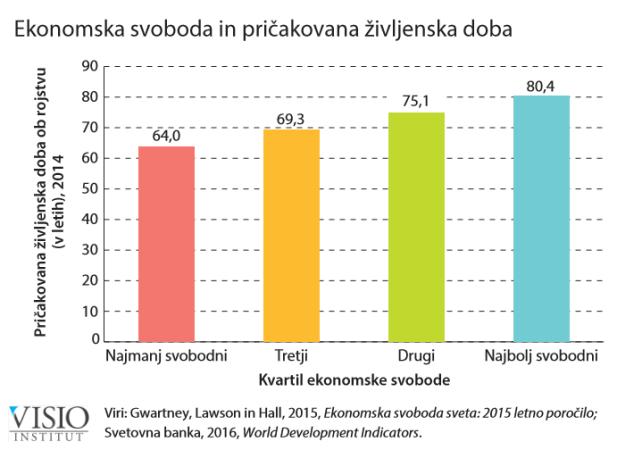 ekonomska-svoboda-in-pricakovana-zivljenska-doba-2016