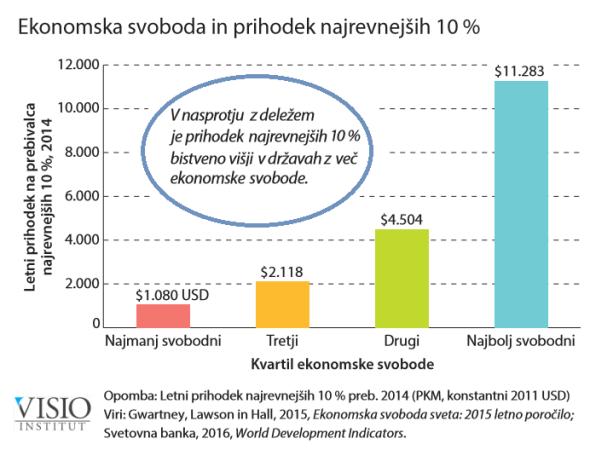 ekonomska-svoboda-in-prihodek-najrevnejsih-2016