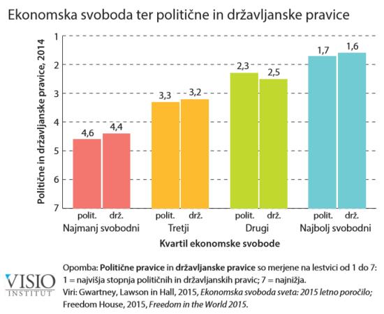 ekonomska-svoboda-ter-politicne-in-drzavljanske-pravice-2016