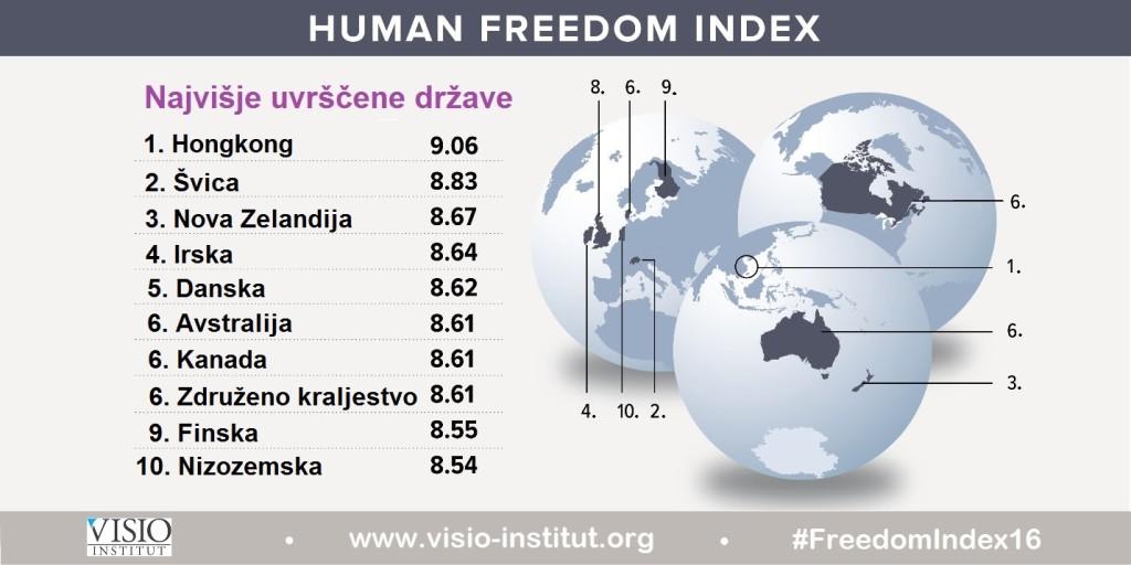 indeks-clovekove-svobode-2016-top10