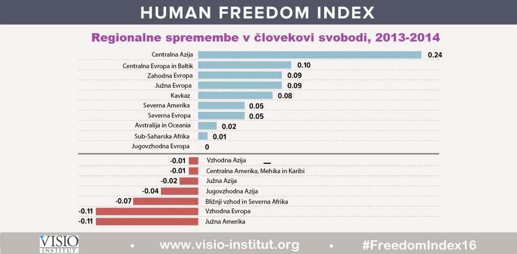 indeks-clovekove-svobode-2016-regionalne-spremembe