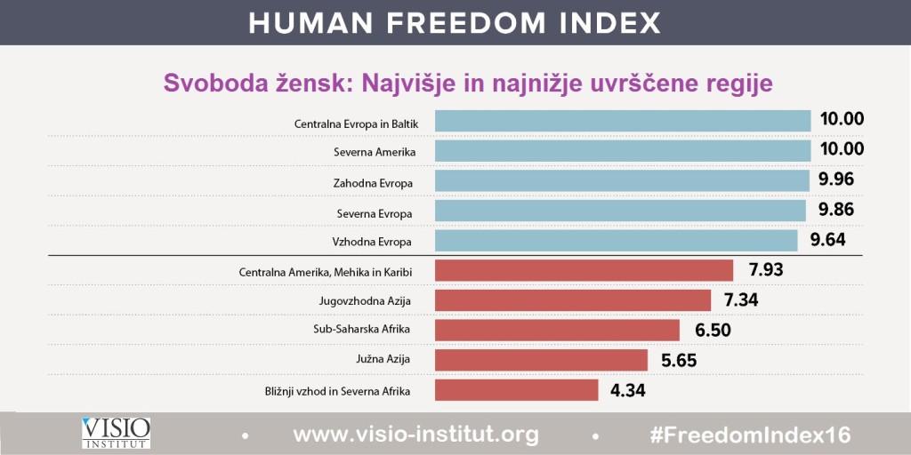 indeks-clovekove-svobode-2016-zenske