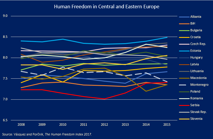 Human-Freedom-by-CEE-Country-2008–2015
